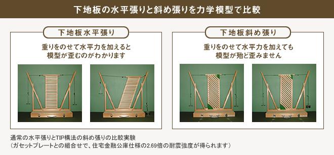 下地板の水平張りと斜め張りを力学模型で比較
