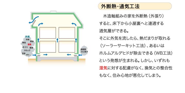 外断熱・通気工法 木造軸組みの家を外断熱(外張り)すると、床下から小屋裏へと連通する通気層ができる。そこに外気を流したら、熱だまりが取れる(ソーラーサーキット工法)、あるいはホルムアルデヒドが除去できる(WB工法)という発想が生まれる。しかし、いずれも湿気に対する配慮がなく、換気との整合性もなく、住み心地が悪化してしまう。