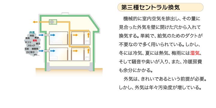 第三種セントラル換気 機械的に室内空気を排出し、その量に見合った外気を壁に開けた穴から入れて換気する。単純で、給気のためのダクトが不要なので多く用いられている。しかし、冬には冷気、夏には熱気、梅雨には湿気、そして騒音や臭いが入り、また、冷暖房費も余分にかかる。 外気は、きれいであるという前提が必要。しかし、外気は年々汚染度が増している。