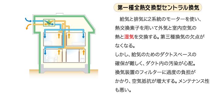 第一種全熱交換型セントラル換気 給気と排気に2系統のモーターを使い、熱交換素子を用いて外気と室内空気の熱と湿気を交換する。第三種換気の欠点がなくなる。しかし、給気のためのダクトスペースの確保が難しく、ダクト内の汚染が心配。換気装置のフィルターに過度の負担がかかり、空気抵抗が増大する。メンテナンス性も悪い。