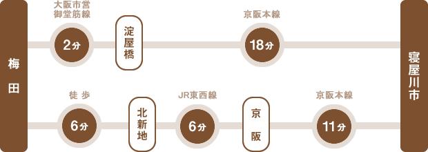 【乗り換え案内1】梅田:大阪市営御堂筋線2分、淀屋橋:京阪本線18分【乗り換え案内2】徒歩6分、北新地:JR東西線6分、京阪:京阪本線11分