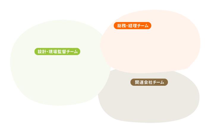 設計・現場監督チーム/総務・経理チーム/関連会社チーム