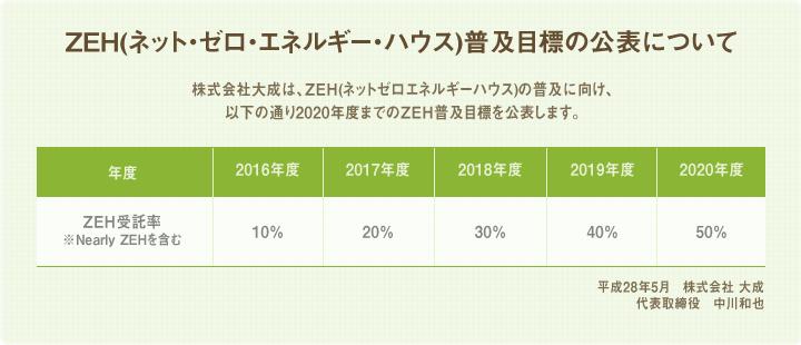 ZEH(ネットゼロエネルギーハウス)普及目標の公表について