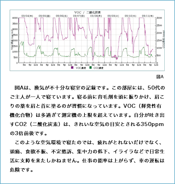 図Aは、換気が不十分な寝室の記録です。この部屋には、50代のご主人が一人で寝ています。寝る前に育毛剤を頭に振りかけ、肩こりの薬を肩と首に塗るのが習慣になっています。VOC(揮発性有機化合物)は多過ぎて測定機の上限を超えています。自分が吐き出すCO2(二酸化炭素)は、きれいな空気の目安とされる350ppmの3倍前後です。     このような空気環境で寝たのでは、疲れがとれないだけでなく、頭痛、食欲不振、不定愁訴、集中力の低下、イライラなどで日常生活に支障を来たしかねません。仕事の能率は上がらず、車の運転は危険です。